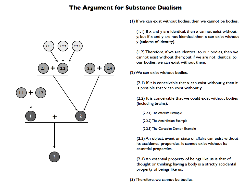 Philosophical Disquisitions: Substance Dualism (Part One): The Basic