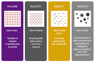 Describes about the 4Vs of Big Data, Hadoop