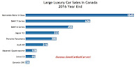 Canada large luxury car sales chart 2016