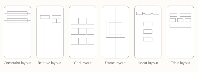 Linear layout,constrained layout,relative layout,absolute layout,frame layout,grid layout,table layout