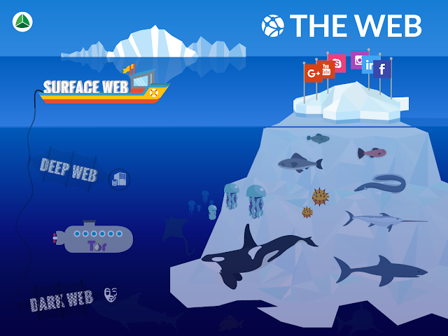 What is the Dark Web and Deep Web How to access - IT Classes Online