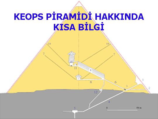 KEOPS PİRAMİDİ HAKKINDA KISA BİLGİ