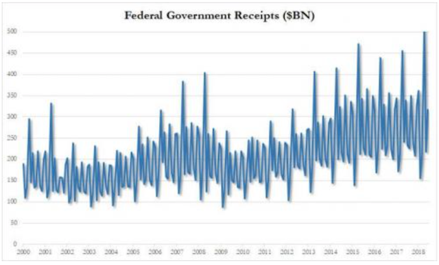 US Spending On Interest Hits All Time High As Budget Deficit Soars To $684 Billion