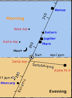 Planets come close to each other periodically. They came close on a Shivaratri day, 5000 years ago