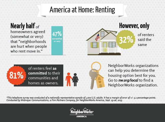Graphic showing that while nearly half of homeowners think renters hurt neighborhoods, renters feel just as committed to their communities as owners.