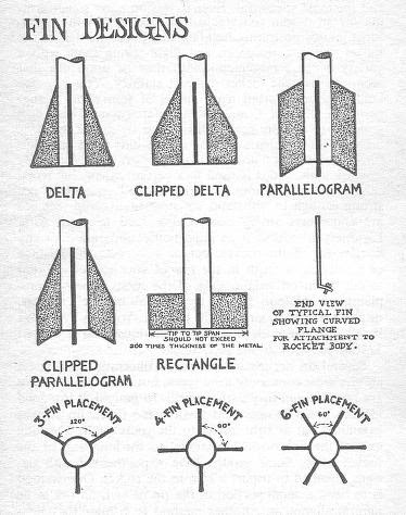 how to select appropriate fins for ur rocket...!!! ~ tech