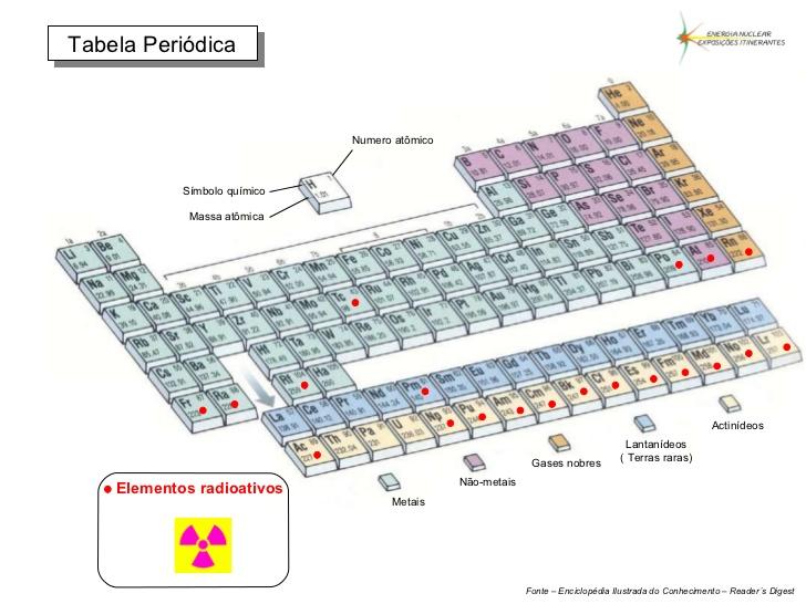 Actinídeos e Radioatividade