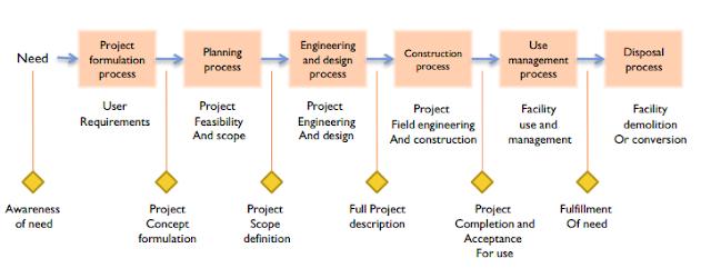 Daur Siklus Hidup Proyek Konstruksi Gedung