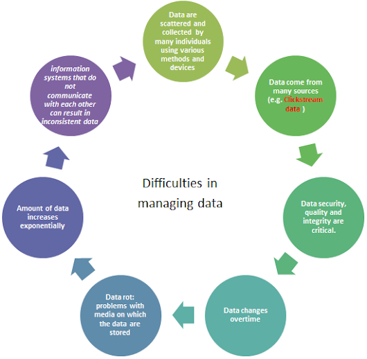 difficulties of managing data As business needs change and the focus on security increases, the landscape of data storage and analytics options is growing more complex discover the common database management challenges businesses face and how to avoid them by selecting an effective database management solution.
