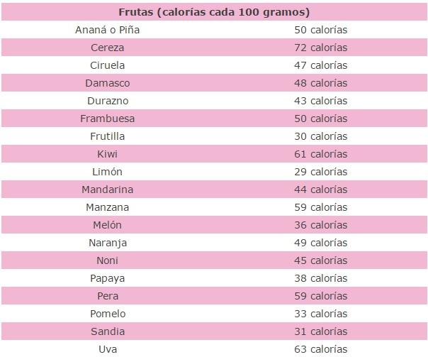 Alimentos con pocas calorias lista importante como bajar - Ensaladas con pocas calorias ...