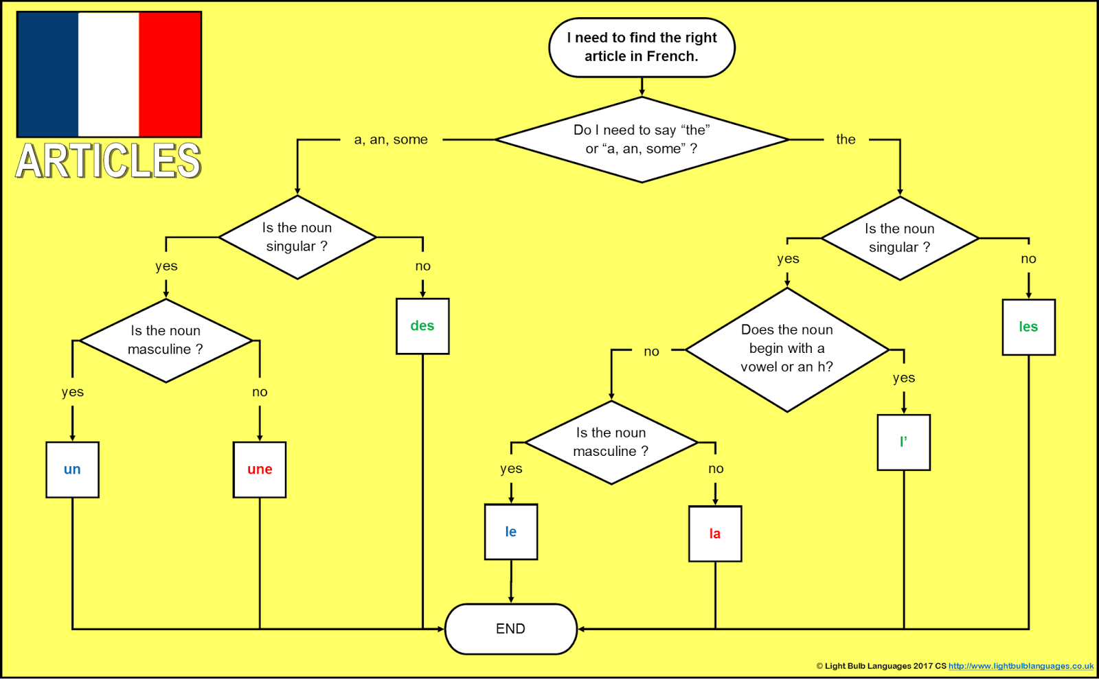 Changing Phase French Flowcharts