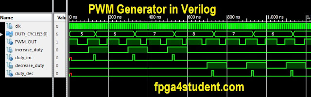 Verilog code for PWM Generator