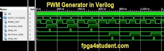 Verilog code for PWM generator - FPGA4student com
