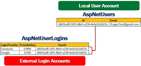 asp.net core identity facebook login