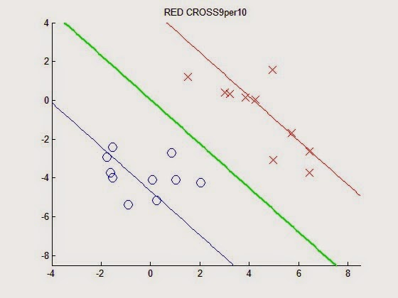 Least square for classification]Matlab Code for chapter 4