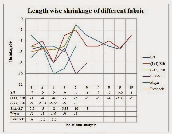 Procedure of Shrinkage Control in Finishing - Textile Learner