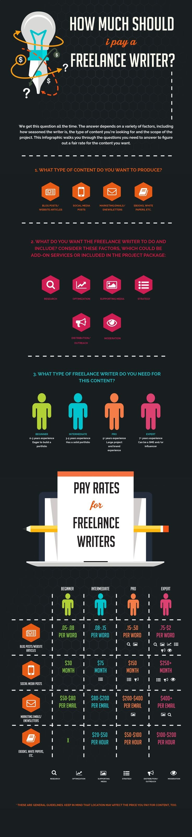 How Much Should I Pay a Freelance Writer? - #Infographic