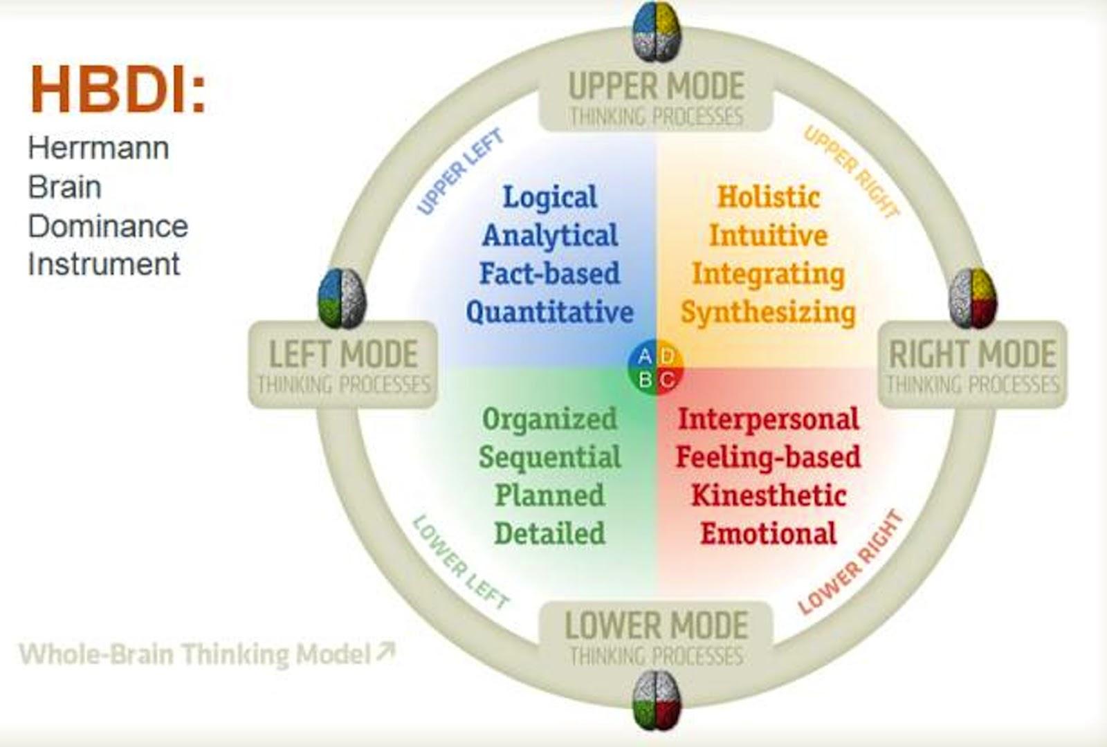 7 Powerful Thinking Styles