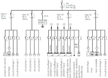 Schema unifilaire electricite batiment