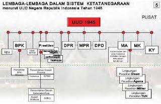 Lembaga-Lembaga Negara Republik Indonesia Menurut UUD NRI Tahun 1945