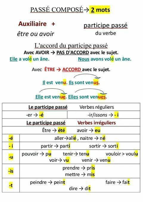 Passé composé - gramatyka 2 - Francuski przy kawie