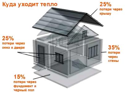 процентное распределение теплопотерь помещения