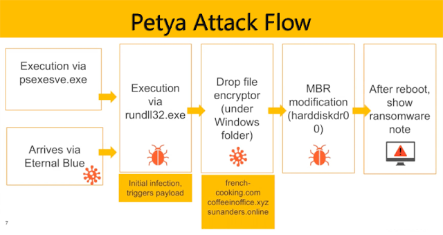 Russian military involved in NotPetya attacks: UK