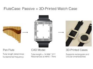 Какие необычные интерфейсы появятся для управления умными часами?