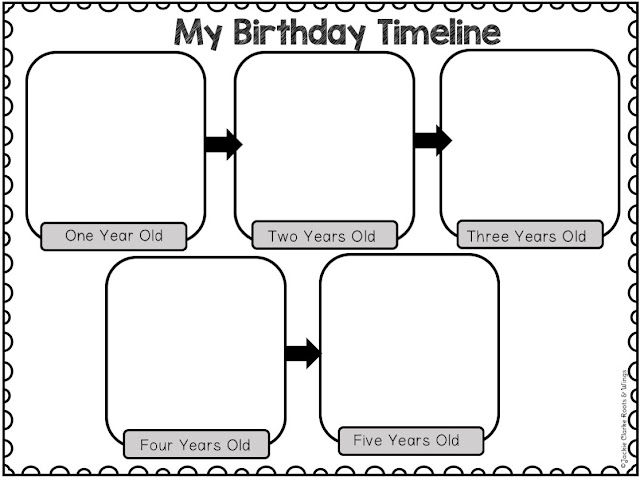 kindergarten birthday timeline