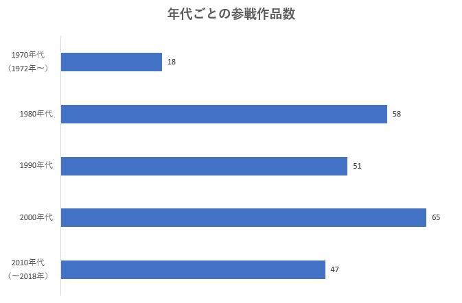年代ごとの参戦作品数のグラフ。1970年代(1972~) 18作品 / 1980年代  58作品 / 1990年代  51作品 / 2000年代 65作品 / 2010年代  47作品