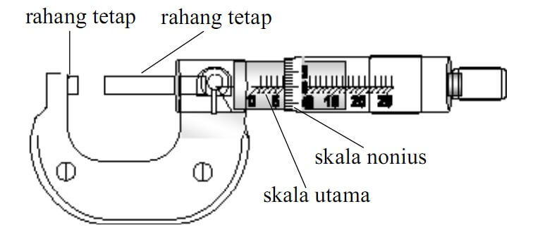 Fungsi dan Cara Menggunakan, Membaca, dan Menghitung Ukuran Pada Mikrometer Sekrup