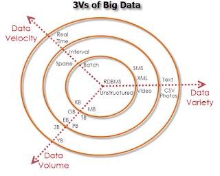 Big Data - Apa Big data - 3 Vs Big Data - Volume, Velocity dan Variety - Hari 2 dari 21 3vs
