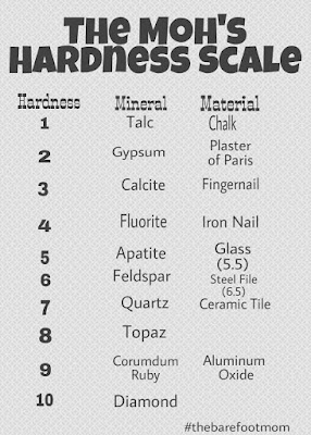 Moh's Hardness Scale for mineral identification