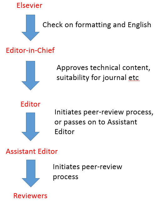 MEI Blog: The advantages of publishing your paper in a