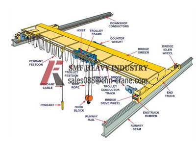 bridge crane,european hoist, gantry crane,-kfcrane: European type ...