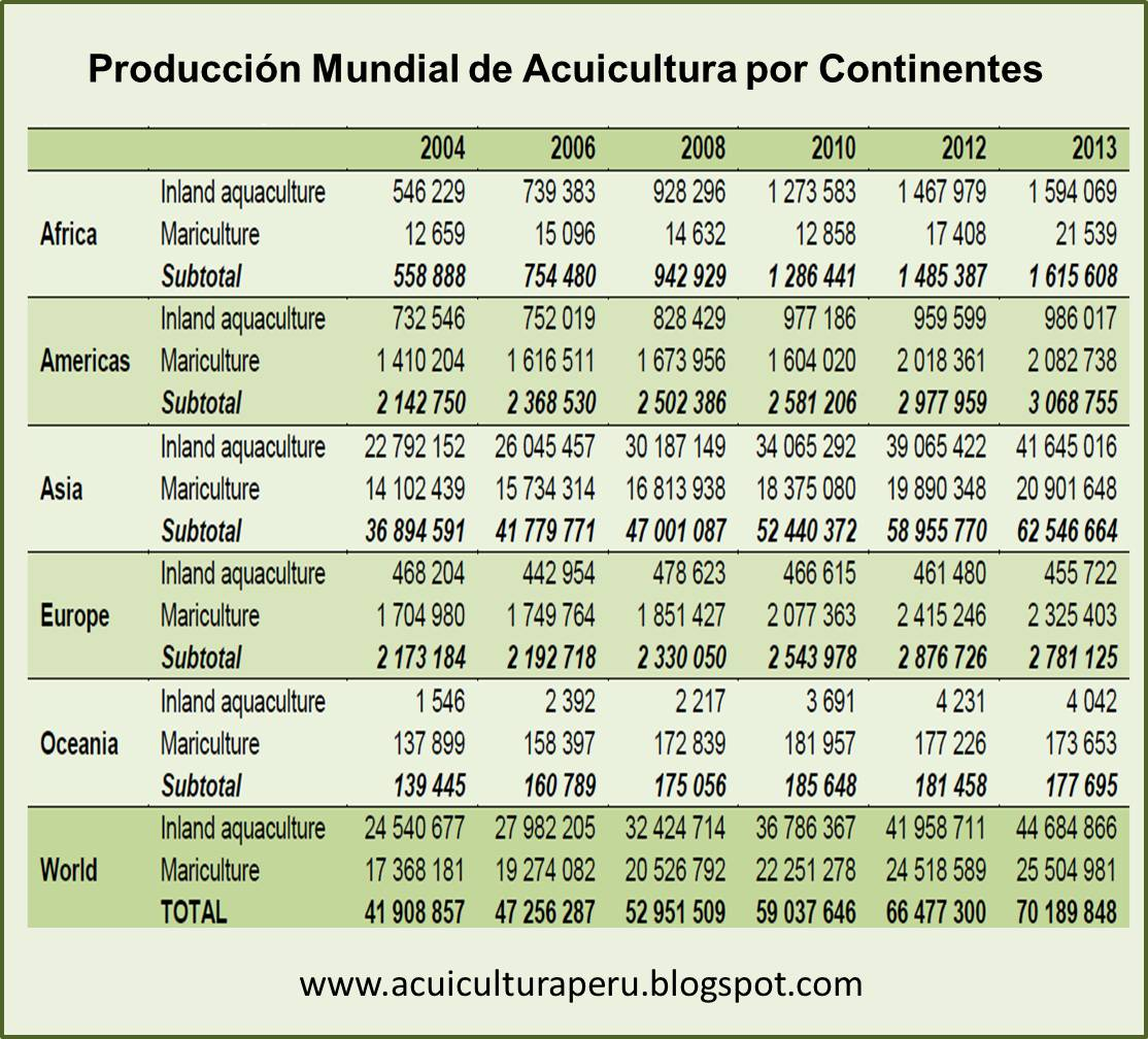 Acuicultura per estad sticas de producci n acu cola for En cuanto tiempo se cosecha la tilapia