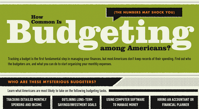 Image: How Common Is Budgeting For Americans?