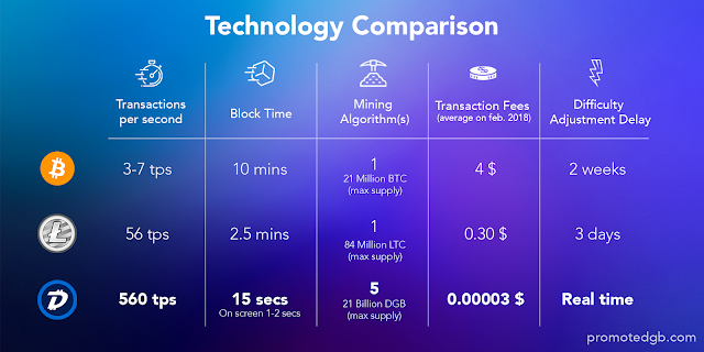 DigiByte Bitcoin Litecoin Karşılaştırma