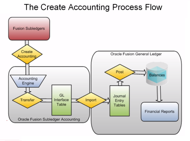 The Oracle Prodigy  Overview Of Subledger Accounting In