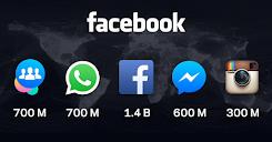 3 Sosial Media Terbesar di Indonesia yang Cocok untuk Berjualan Online dan Strategi Penjualannya