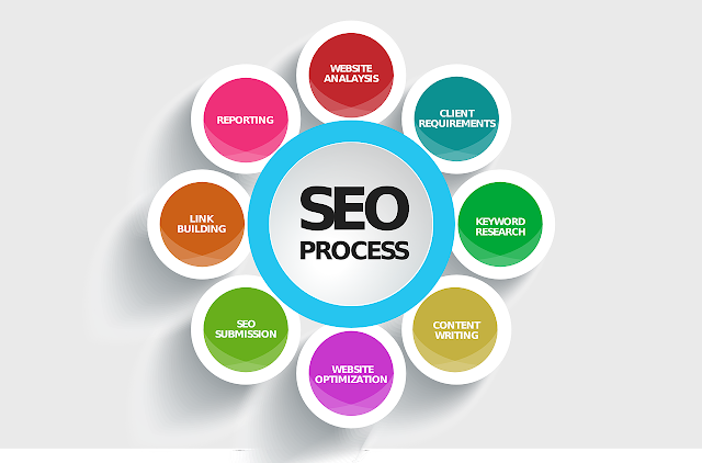 Top seo tips in hindi 2019 www.youpays.in