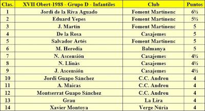 Clasificación Infantiles del XVII Abierto Sant Andreu 1988
