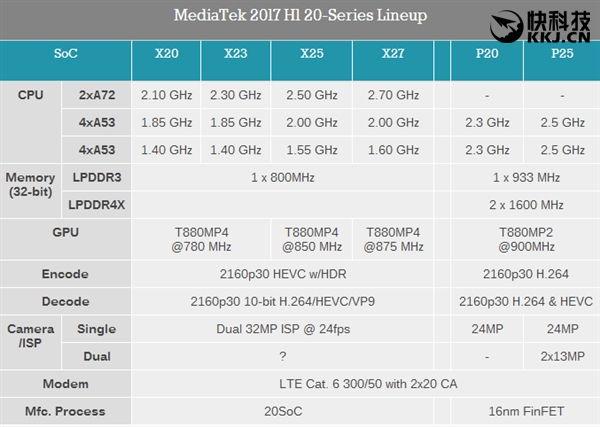 Mediatek Helio X20 vs X23 vs X25 vs X27 vs P20 vs p25