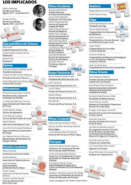 VueltaALaPatria - Noticias y  Generalidades - Página 9 Pdvsa%2Bimplicados