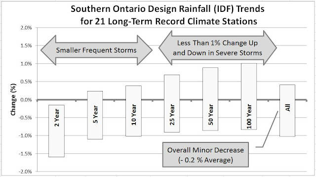 Ontario IDF Trends for Extreme Rainfall Climate Change Effects