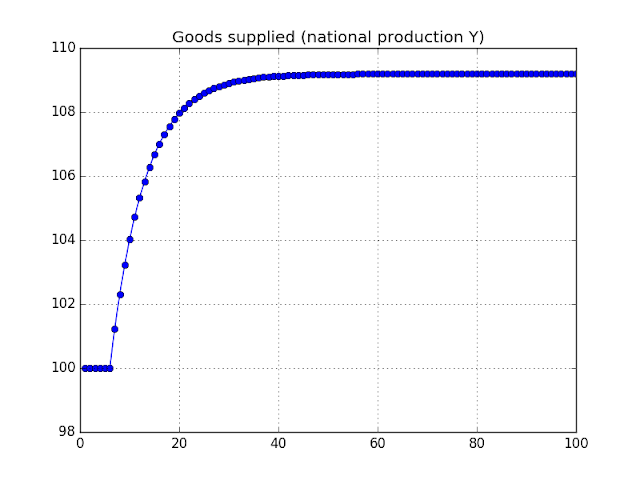 Figure: Simulated National Production