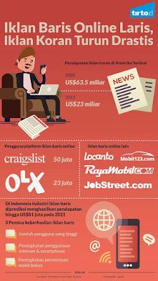 Infografik iklan baris / tirto.id
