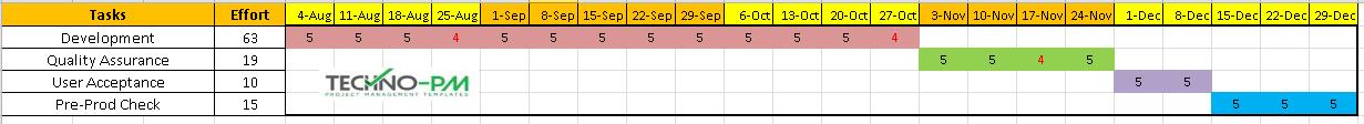 Manual Timeline Excel, manual timeline template excel