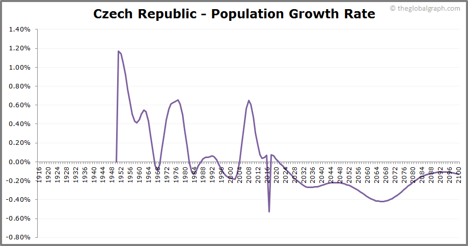 Czech Republic  Population Growth Rate