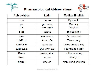 Medical Abbreviations on Pharmacy Prescriptions